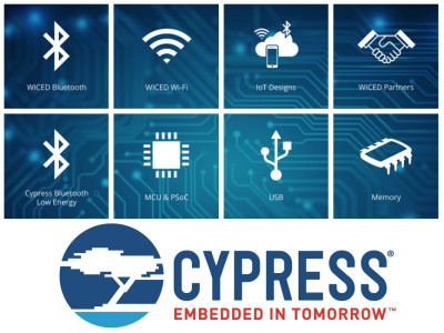 Cypress Expands Wireless Connectivity Portfolio with New 802.11ac High-Performance Wi-Fi and Bluetooth Combo Solution Solution