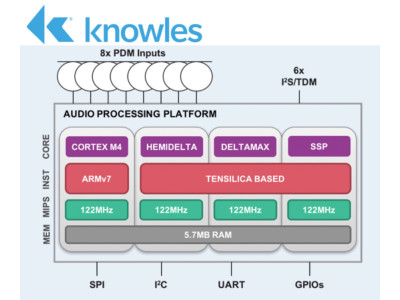 Knowles Announces The World's First Context-Aware, Machine Learning Optimized Audio Processor For Complex Voice Interactions