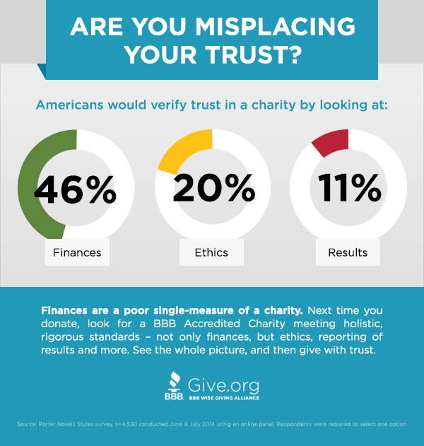 Donateurs vinden besteding belangrijker dan resultaten