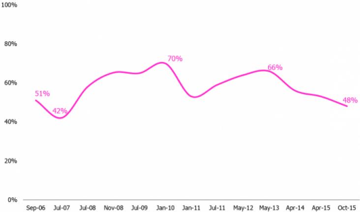 Vertrouwen in goede doelen in VK onder de 50% gezakt.