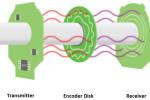 Superior Encoder Technology Addresses the Uncompromising Industrial Landscape