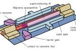 Bouwt Microsoft de eerste quantumcomputer?