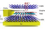Excitonen-LED's: licht uit quasideeltjes