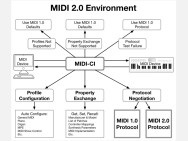 MIDI finally gets a major update with the announcement of MIDI 2.0