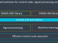 Armv8.1-M und Helium. Bild: ARM.