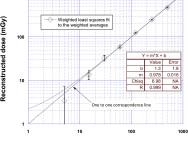 Der Zusammenhang von tatsächlich angelegter Dosis und der errechneten Strahlenbelastung ist ziemlich genau. Quelle: ScienceDirect