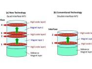 Neue MTJ-Struktur im Vergleich zur konventionellen MTJ-Struktur. Bild: Tohoku University.