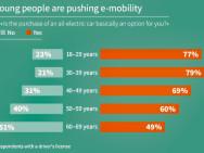Les conducteurs plus jeunes acceptent davantage les véhicules électriques. Image : Infineon/Statista.