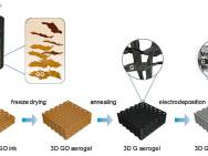 Supercondensateurs hautement performants grâce aux électrodes imprimées en 3D