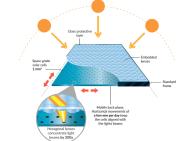 Werking van de concentratietechniek van de efficiënte zonnepanelen. Afbeelding: insolight.