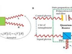 Toward A Quantum Internet: World's First Quantum Router