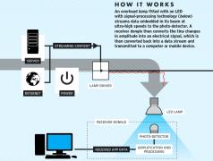 No Wi-Fi but Li-Fi – 200 Gbps via your room light