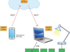 Using a mobile MQTT client you can control stuff on the move