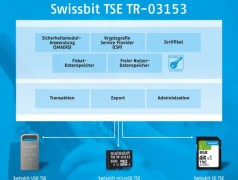Pluggable: Swissbit TSE for Fiscal Compliance