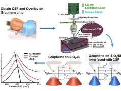 Graphene as a medical diagnostic tool