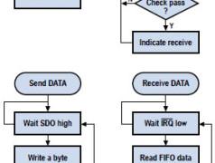 PIC/C oder VHDL/FPGA für den RFM12-TX/RX