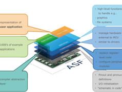 Von 8 auf 32 bit: ARM-Controller für Einsteiger (2)