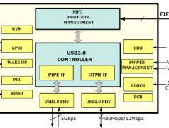 USB 3.0 für Mikrocontroller dank FTDI