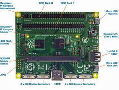 RPi Compute Development Kit