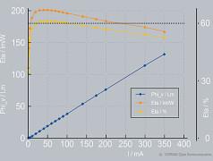 Rekord: 61% Wirkungsgrad bei roter LED