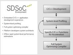 Software Defined Programming von FPGAs