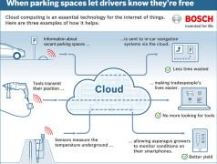 Bosch startet eigene Cloud