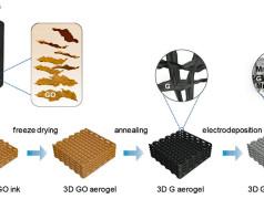 Herstellung einer Supercap-Elektrode aus Graphen-Aerogel/Manganoxid per 3D-Druck - Bild: Yat Li et al., Joule, 2018