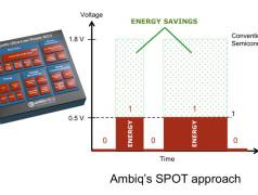 Cortex-M4-Controller mit ultraniedrigem Stromverbrauch