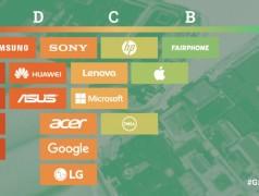 Wertung von 17 Unterhaltungselektronik-Unternehmen aus: Guide to Greener Electronics 2017 von Greenpeace.