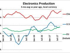 Marktentwicklung China/USA/EU. Bild: Bill Jewell Semiconductor Intelligence.