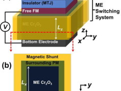 Vorgeschlagener Aufbau einer magnetischen Speicherzelle aus Chrom. Bild: Amed & Victora.