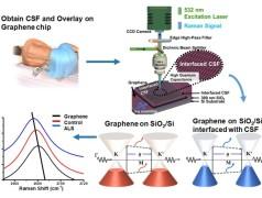Detektion von ALS-Biomarkern mit Graphen. Bild: Berry Research Laboratory, UIC