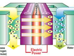Énergie propre à l'hydrogène