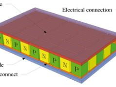 modules Peltier