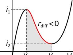 diodes à effet tunnel