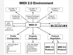 MIDI 2.0 : mise à jour majeure du protocole