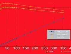 Rode LED heeft record-rendement van 61%