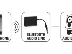 Audio Link koppelt mobiele telefoon aan HiFi-set