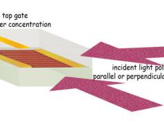 Grafeen afstemmen op terahertzgolven