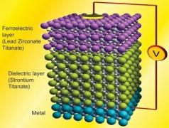 Energiezuinige transistoren door negatieve capaciteit