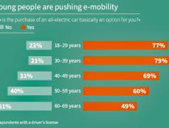 Grote acceptatie van elektrische auto's bij jongeren. Afbeelding: Infineon/Statista.