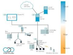 Gratis artikel over Edge Computing en IoT