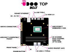 UDOO BOLT brengt AMD Ryzen™ Embedded V1000 in de maker wereld