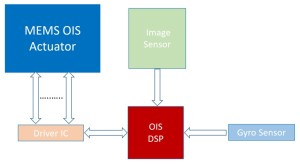MEMS OIS actuator system operation