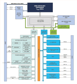 ARM Cortex-M0+
