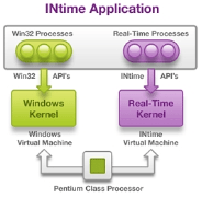 Real-time operating system cohabits with Windows on PC platforms
