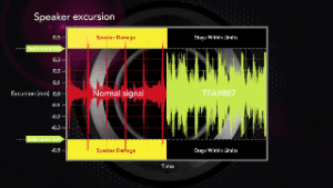 Novel Speaker Driver Delivers Hyperaudio from Mobile Devices