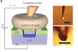 Silicon Vacuum Tubes