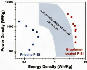 Graphene is the Key to Silicon Based Supercapacitor | Elektor Magazine
