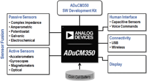 The ADuCM350, a Solution for Portable Health Devices.
